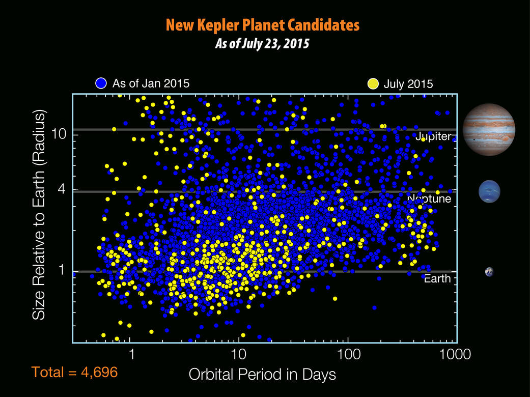 There are 4,696 planet candidates now known with the release of the seventh Kepler planet candidate catalog - an increase of 521 since the release of the previous catalog in Jan. 2015. The blue dots show planet candidates from previous catalogs, while the yellow dots show new candidates from the seventh catalog. New planet candidates continue to be found at all periods and sizes due to continued improvement in the detection techniques. Notably, several of these new candidates are near-Earth-sized and at long orbital periods, where they have a chance of being rocky with liquid water on their surface.  Credit: NASA