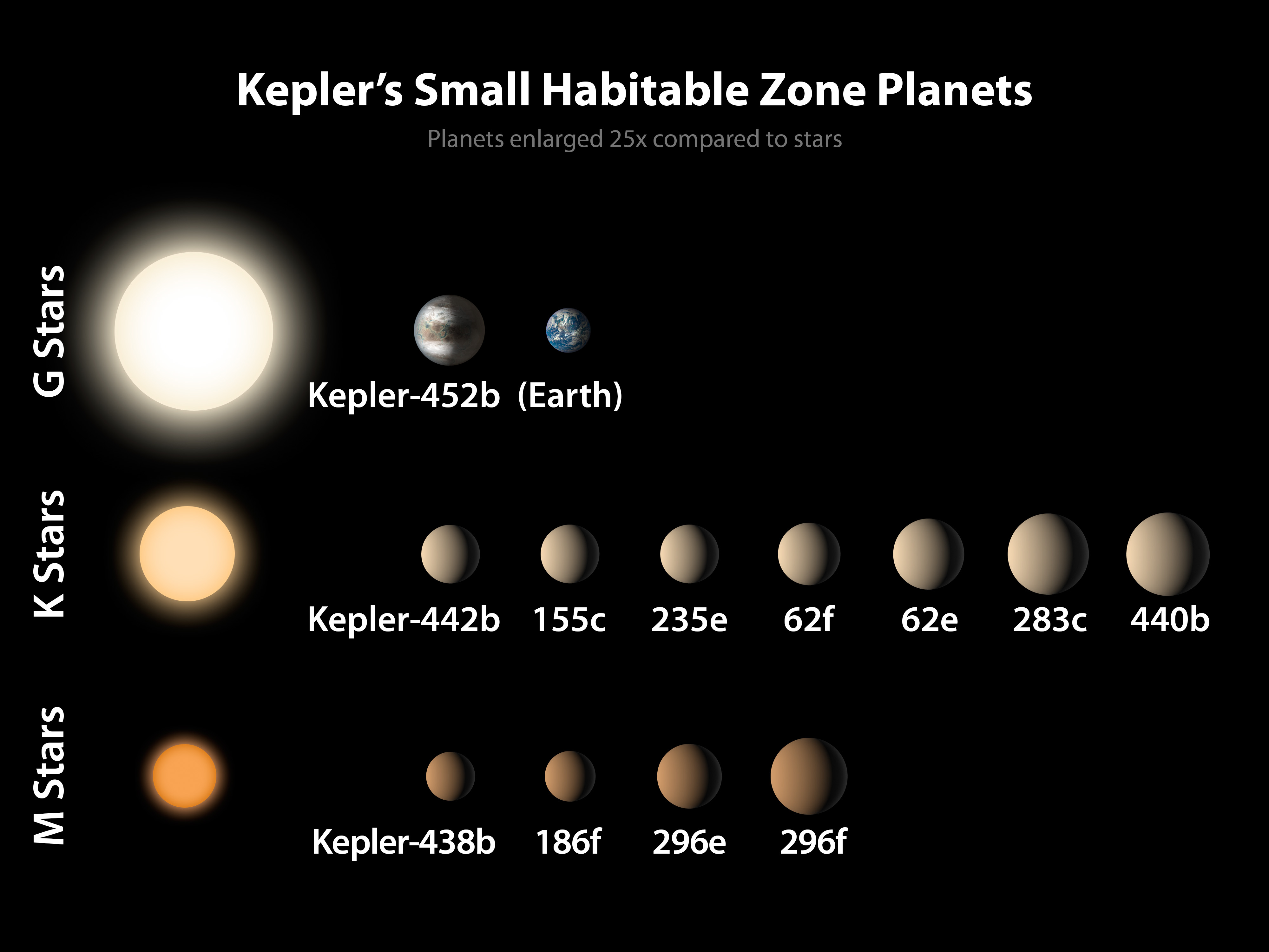 Of the 1,030 confirmed planets from Kepler, a dozen are less than twice the size of Earth and reside in the habitable zone of their host star. The sizes of the exoplanets are represented by the size of each sphere. These are arranged by size from left to right, and by the type of star they orbit, from the M stars that are significantly cooler and smaller than the sun, to the K stars that are somewhat cooler and smaller than the sun, to the G stars that include the sun. The sizes of the planets are enlarged by 25X compared to the stars. The Earth is shown for reference. NASA